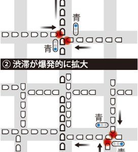 グリッドロックと呼ばれる渋滞現象が、3.11に東京都心で同時多発的に起こっていたことが確認される
