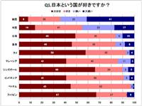 「日本という国が好き?」アジア10カ国中9カ国で'大好き''好き'。1カ国はやっぱり