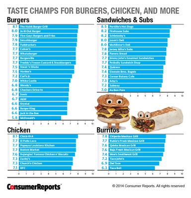 【経済】マクドナルドが「最もまずいハンバーガー」に輝きKFCが「最もまずいチキン」に選ばれる