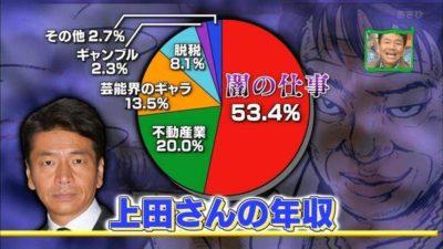【悲報】上田晋也さんの年収