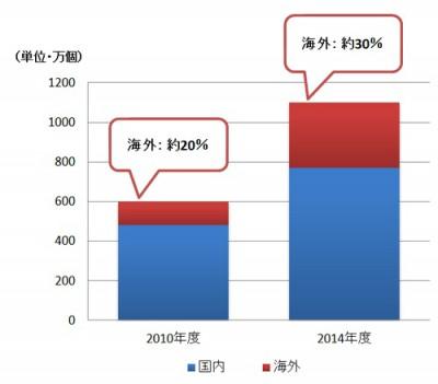 【ガンプラ】「ガンプラ」の3割はすでに海外で売れている