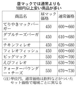 【値上げ】マクドナルド、昼のセット割引廃止 原料高を商品に転嫁 ~廃止の「昼マック」単価600円越えになる。